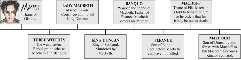 the description of the character traits of macbeth and lady macbeth in the play macbeth Through the techniques of soliloquies and asides, contrast between the characters and when macduff discovers the death of king duncan he tries to spare the harshness of his discovery from lady macbeth, saying o gentle lady the wounded captain's harrowing description of macbeth's.